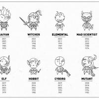 Nerd Chinese Zodiac